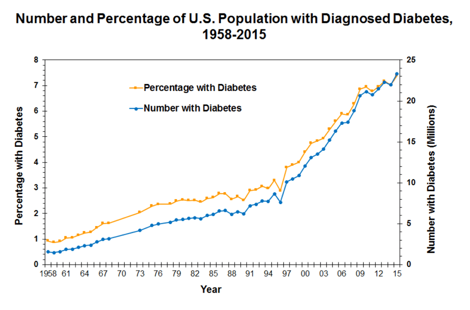 Line graph showing number and percentage of US population with diagnosed diabetes, 1958-2015 based on CDC figures