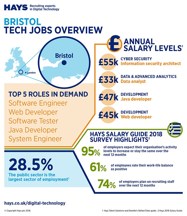 Hays Bristol tech jobs infographic