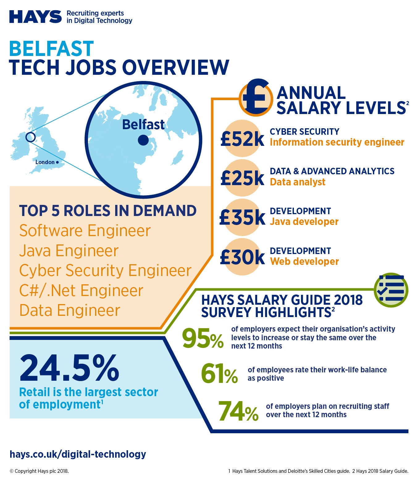 Belfast jobs infographic