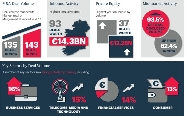 €15bn in Irish M&A deals in 2017 mostlyl driven by tech, telecoms and fintech
