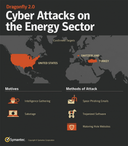 US officially blames Russia's 'Dragonfly' hackers for attacks on energy grid