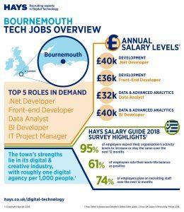 Hays Bournemouth salary infographic