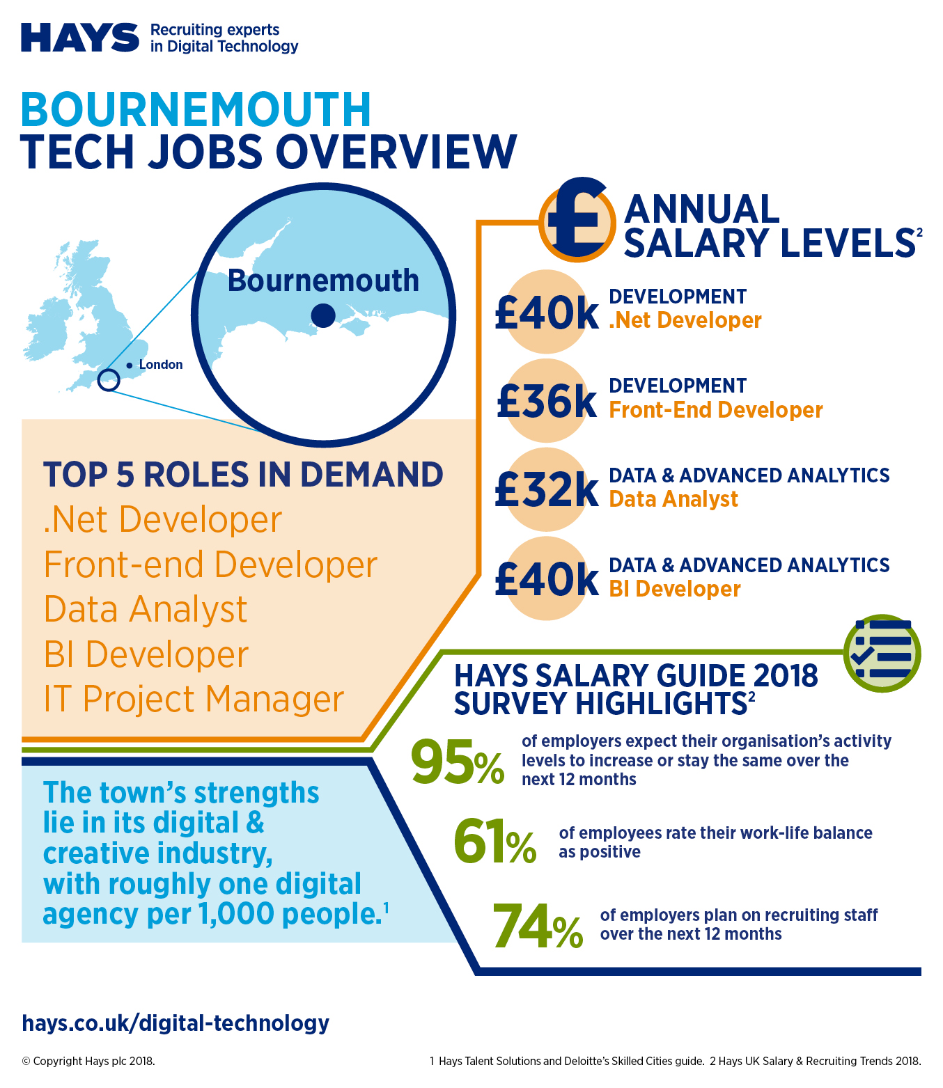 Hays Bournemouth salary infographic