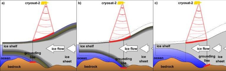 Illustration showing how horizontal motion of glacier grounding lines is detected using satellite measurements of their elevation change
