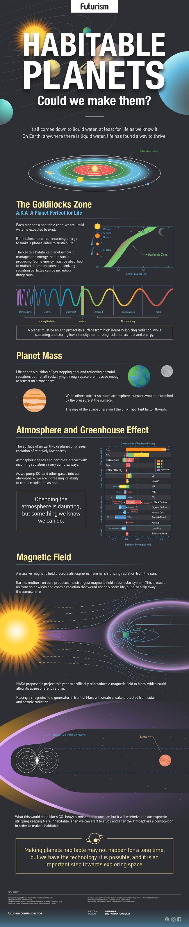 Habitable planets