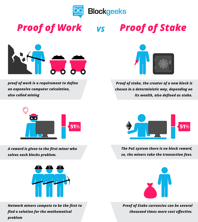 Blockgeeks infographic