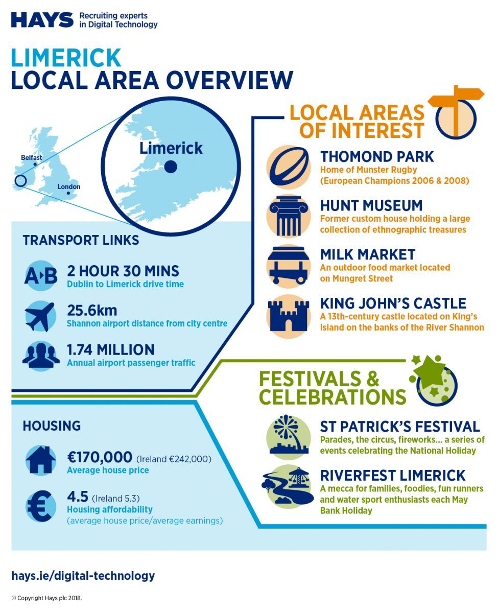 Infographic from Hays depicting an overview of Limerick