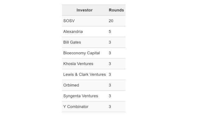 table of synthetic biology investors led by SOSV and Bill Gates