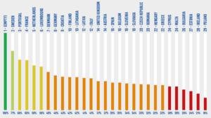 Ireland climate rankings