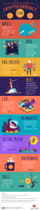 infographic about cryptocurrency slang
