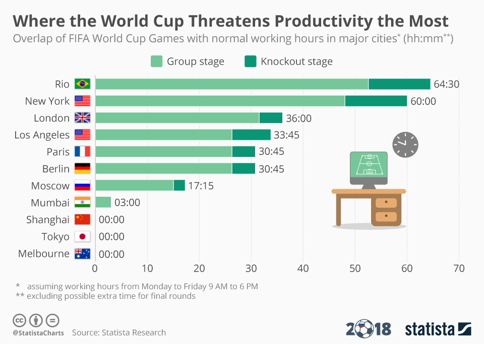 Infographic from Statistica that shows how many hours of World Cup matches overlap with average working days.
