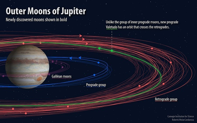Illustration of the new moons orbiting Jupiter