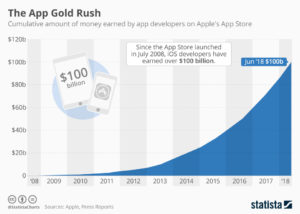 A chart from Statista detailing growing revenue on the App Store