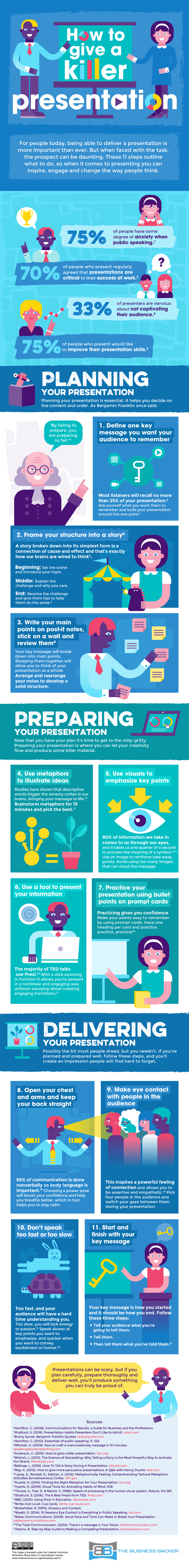 Infographic about improving your presentation skills.