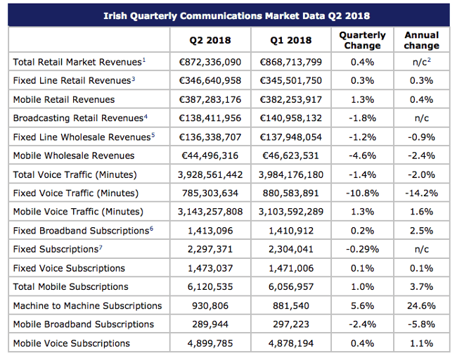 Table summarising Irish telecoms market in second quarter of 2018.