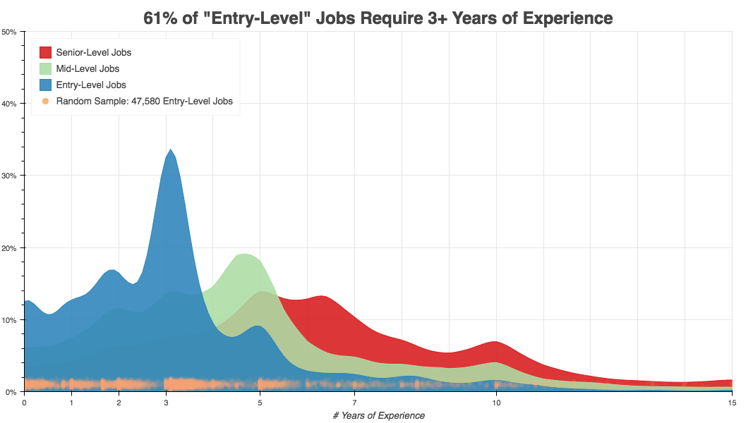 A graph showing the level of experience needed for an entry-level job based on a random sample of jobs.