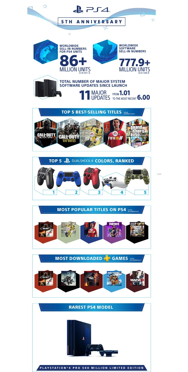 infographic detailing game titles and system milestones of Playstation 4 since its release five years ago.