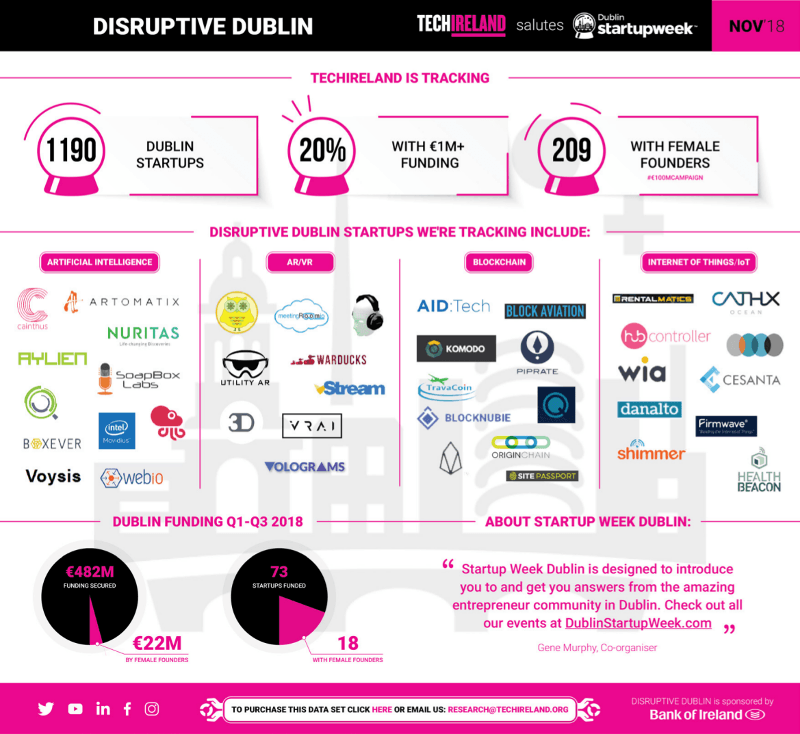 Infographic detailing Dublin start-up activity in 2018.