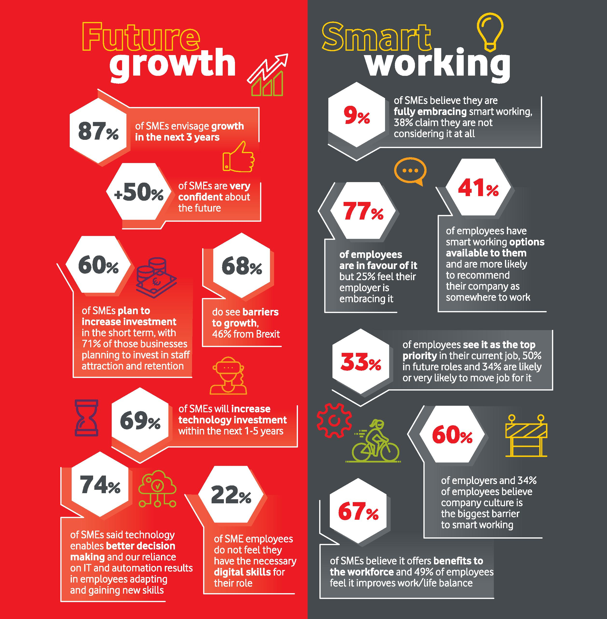 An infographic displaying various statistics about the benefits of smart working.