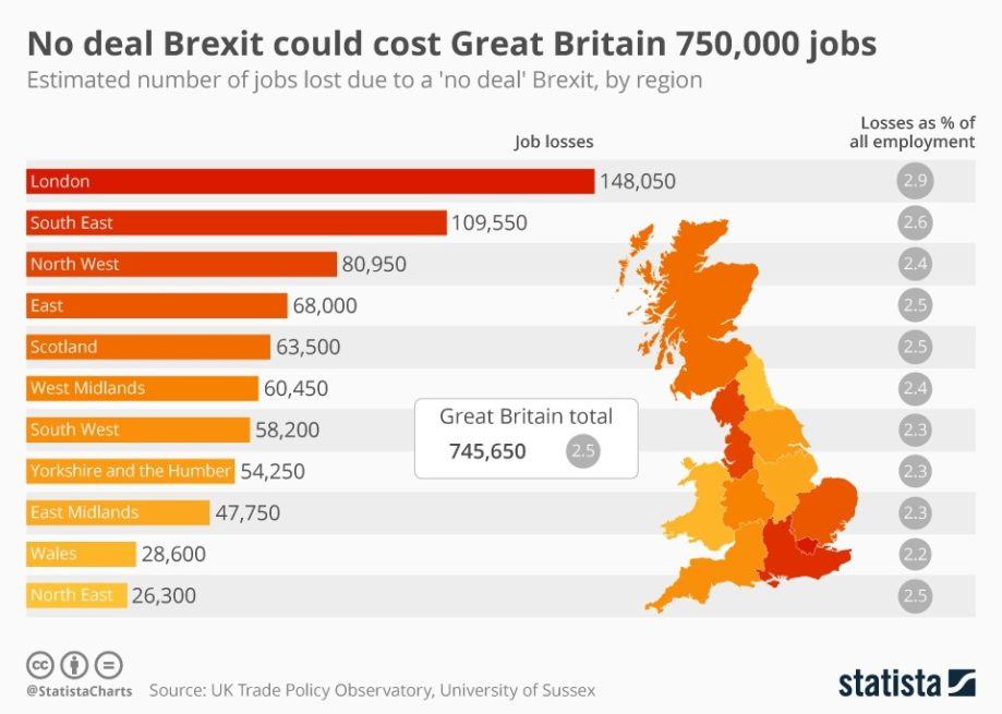 A chart from Statista demonstrating the jobs that could be lost in a no-deal Brexit.