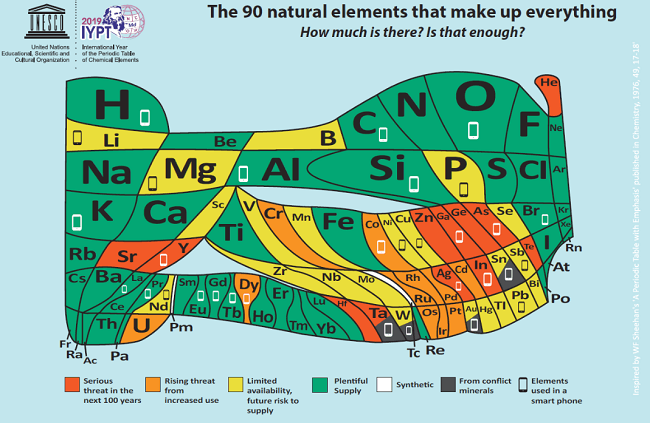 New, irregular periodic table showing common elements in green and rare elements coloured orange and yellow.