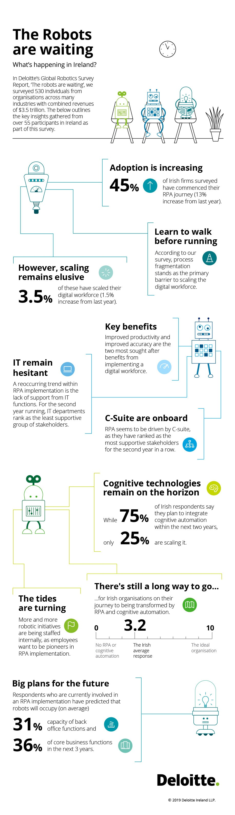 Infographic summarising the results of the Deloitte survey, which can be accessed by clicking the link.