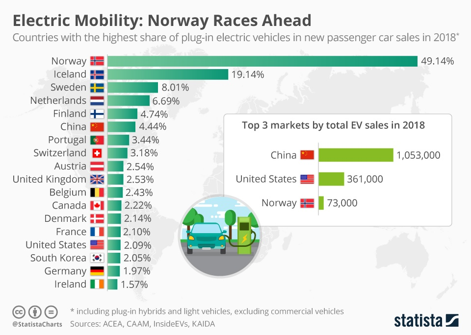 A chart shows the share of plug-in electric vehicles in total new car sales/registrations in 2018.
