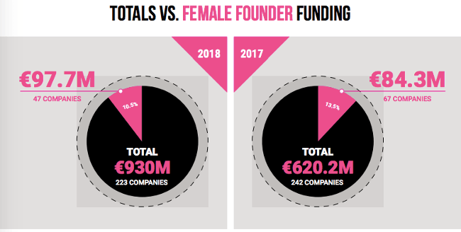 Graphic showing the levels of funding by Irish women entrepreneurs in 2018 and 2017.
