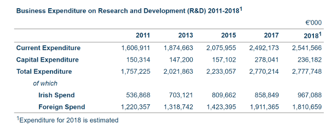 Graph showing level of R&D spend by businesses in Ireland from 2011 to 2018.