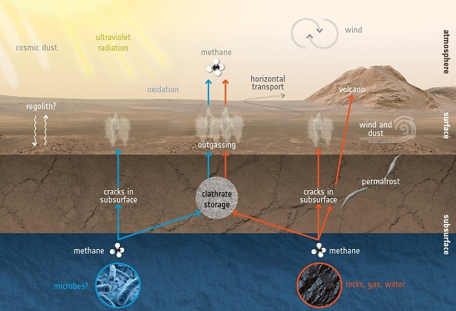 Diagram showing how the methane escaped from beneath the surface of Mars.