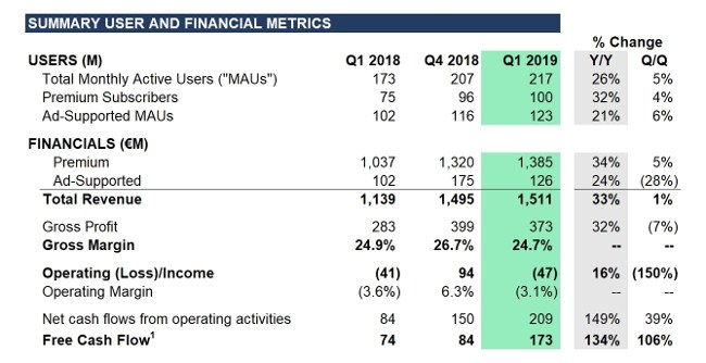 Graphic showing Spotify's financial performance for the first quarter of 2019.