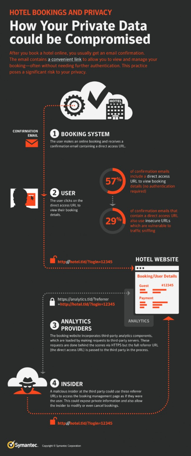 infographic showing how hotels leak data to third parties.