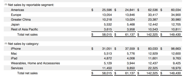 screenshot of financials from Apple's earnings report q2 2019.