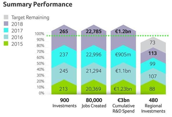 Graph showing the performance of IDA Ireland's strategy over the past few years.