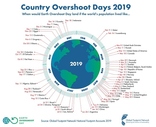 An infographic showing the day countries will reach their overshoot days.