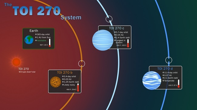 Infographic showing the planets discovered in the TOI 270 system.