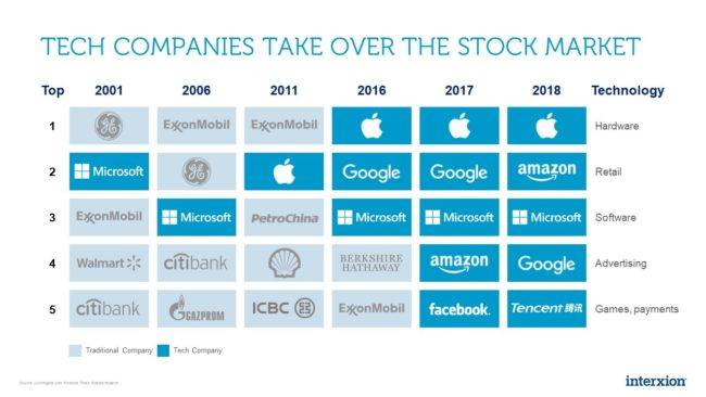A chart depicting how tech companies such as Microsoft, Apple, Google and Amazon have taken over the stock market in the period from 2001 to 2018.