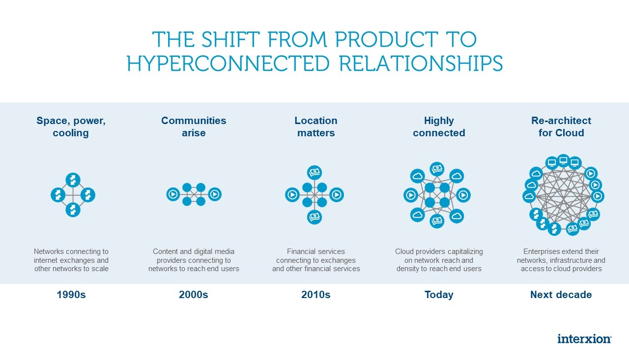 Chart illustrating the shift from product to hyperconnected relationships each decade from the 1990s to today and into the next decade.