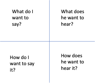 framework for effective communication including - what do i want to say? - what does he want to hear? - how do i want to say it? - how does he want to hear it?