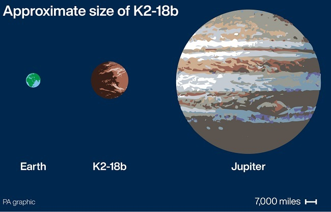 Infographic comparing the sizes of Earth, K2-18b and Jupiter.