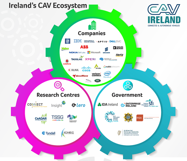 Infographic of connected and autonomous vehicle companies.