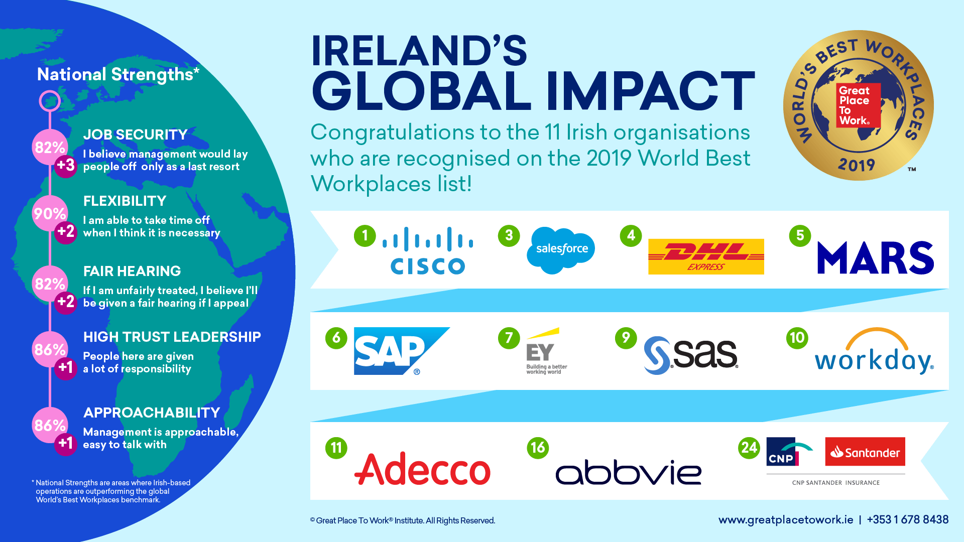 Infographic highlight Ireland's global impact in terms of the world's best places to work