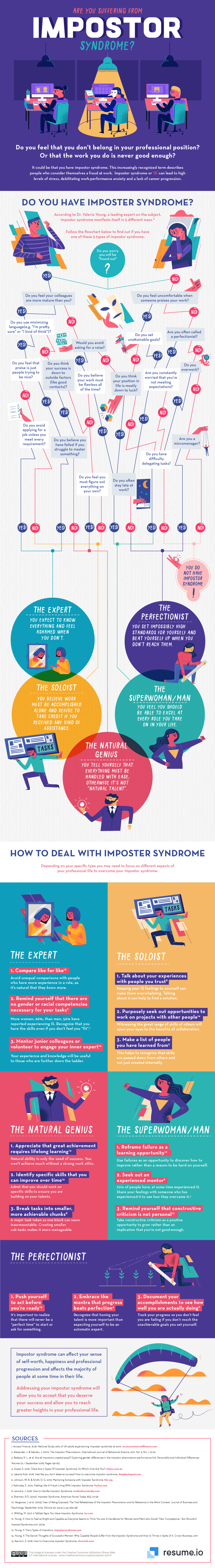 Flowchart and advice infographic on imposter syndrome from resume.io