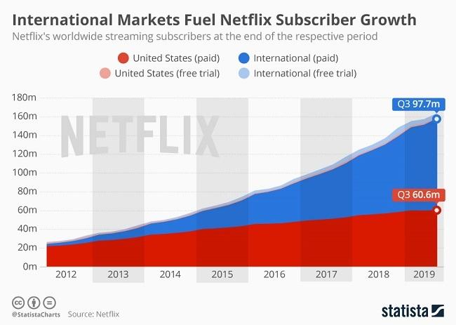 Netflix subscriber chart.