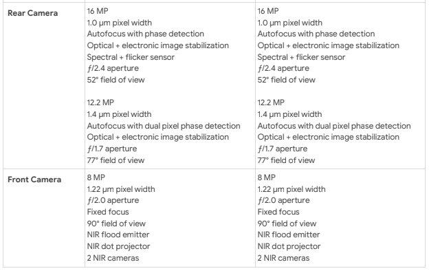 A side-by-side comparison of the specs between the Pixel 4's camera and the Pixel 4 XL's camera.