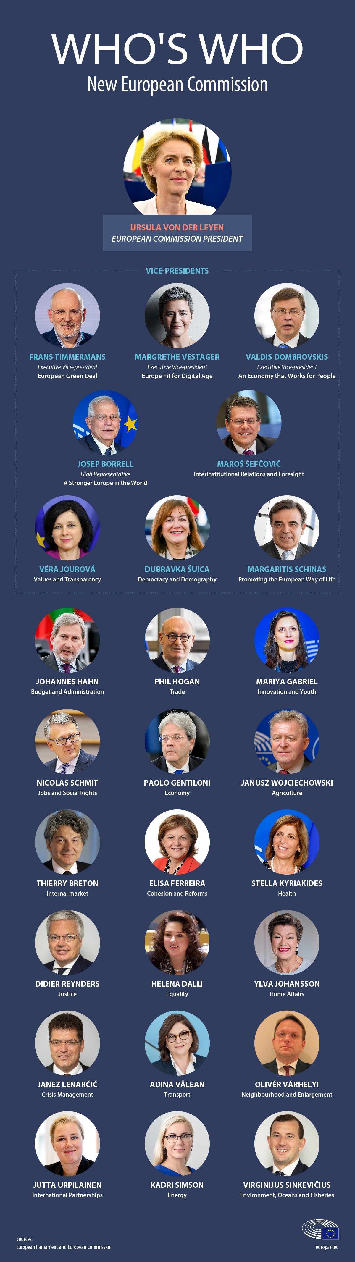 Infographic with photos of each of the new members of the European Commission, describing their areas of responsibility.