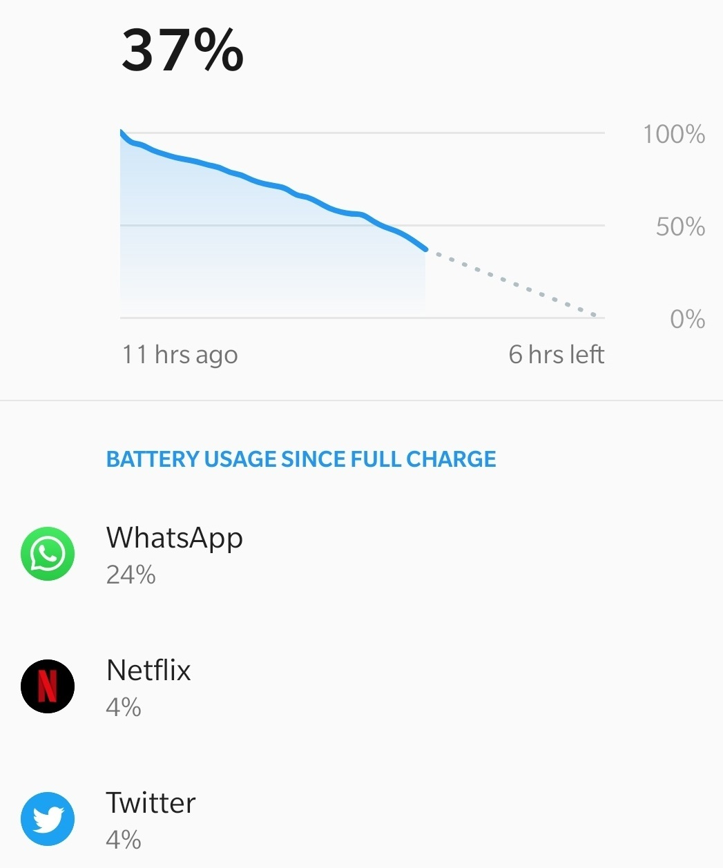 Screenshot of a phone's battery usage with WhatsApp on 24pc and Netflix and Twitter on both 4pc.