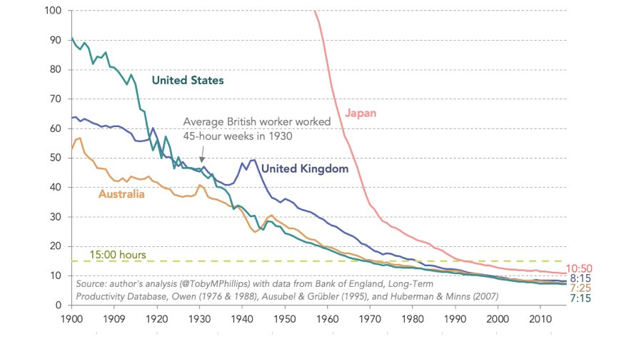 A graph from 1900 to 2010 showing the decreasing hours of work required to reach 1930 levels of productivity in the US, the UK, Japan and Australia.