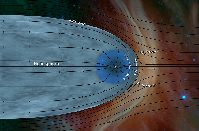 Illustration showing the heliosphere and the Voyager spacecrafts' current location.