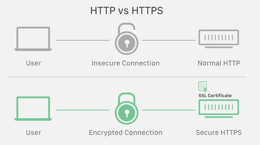 Cloudfare graphic about secure vs unsecure HTTP